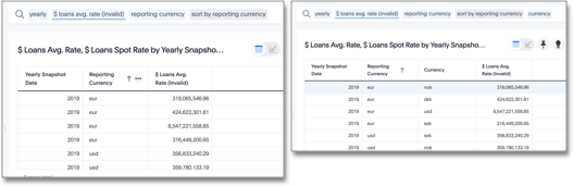 Average rates of exchange, non-aggregated result