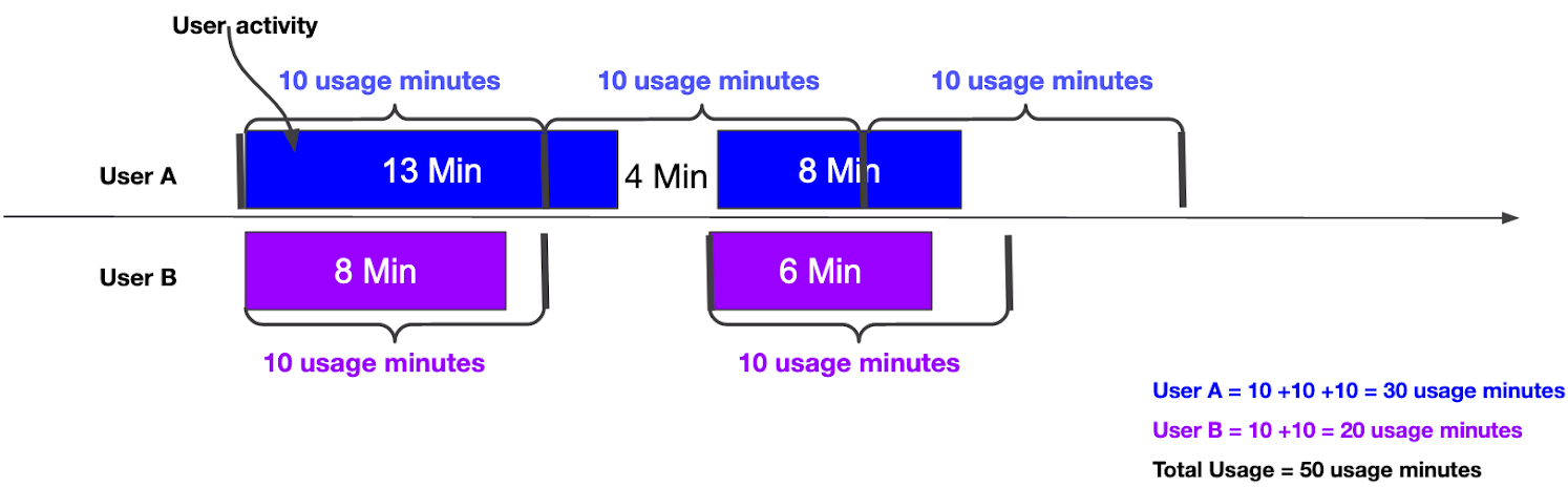 Usage minutes example